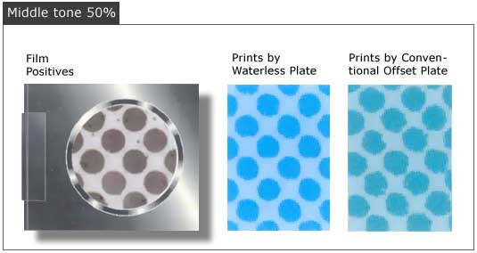 DI waterless printing produces sharper dots and reduces dot gain