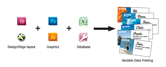 Design/Page layout + Graphics + Database = Variable Data Printing
